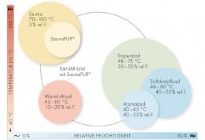 B16-Sauna-Schaubild Sanarium1